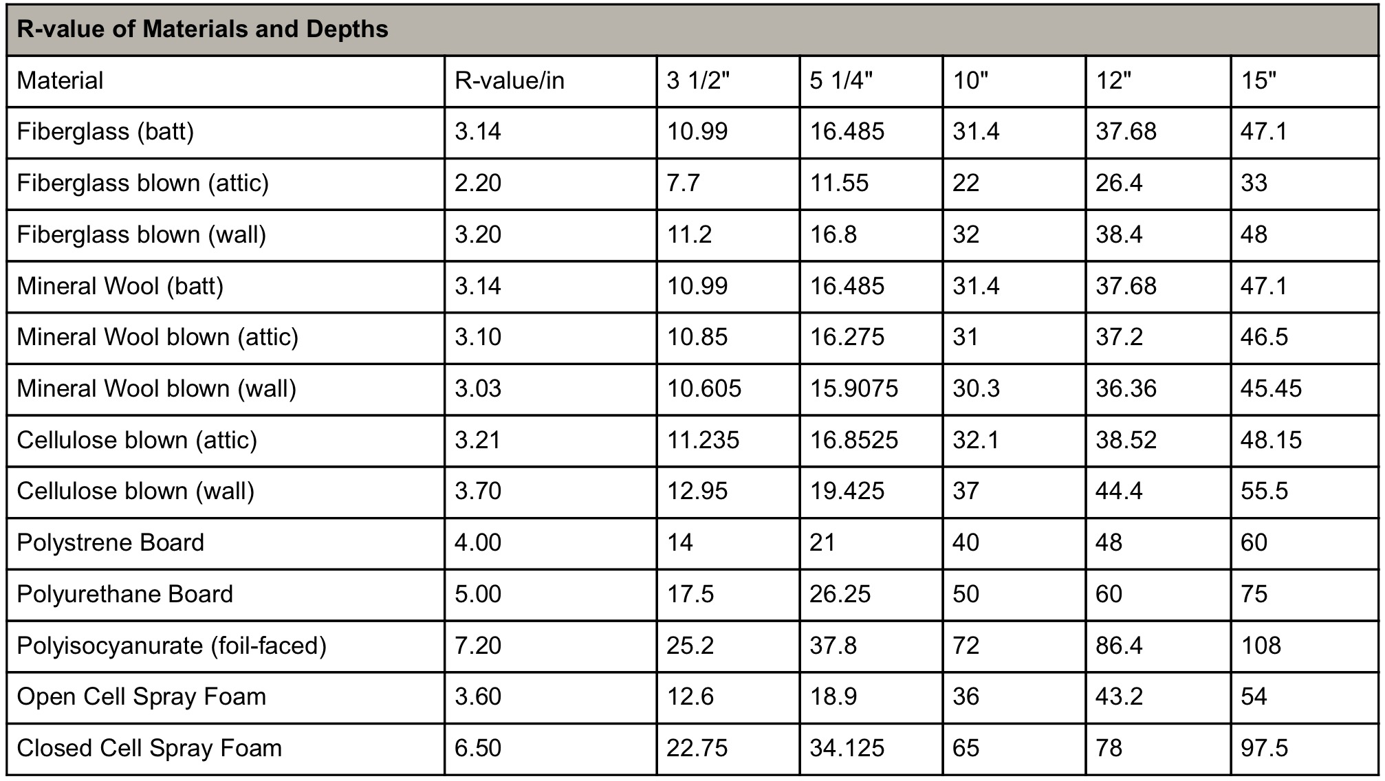 R Value Chart For Different Types Of Insulation Entropy